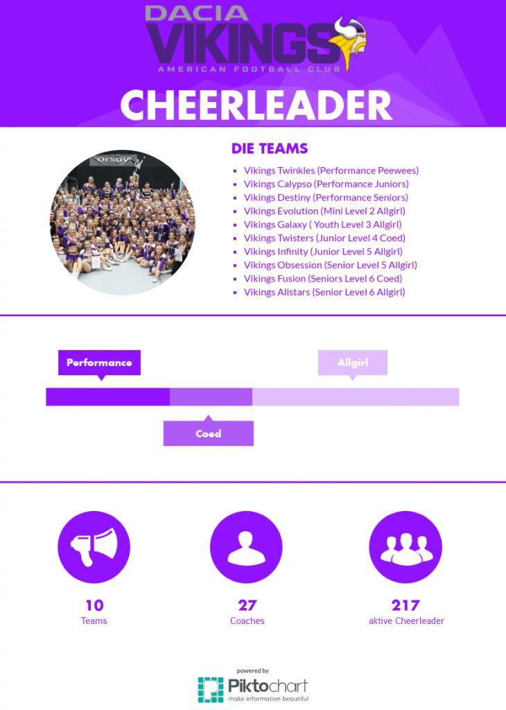 Infografik Vikings Cheer
